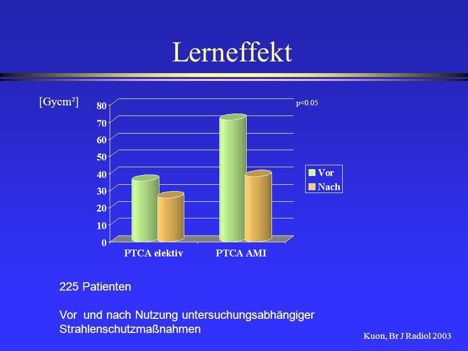 Lerneffekt [Gycm²] 225 Patienten